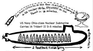 Graphic of a trident submarine, 2 football fields long
